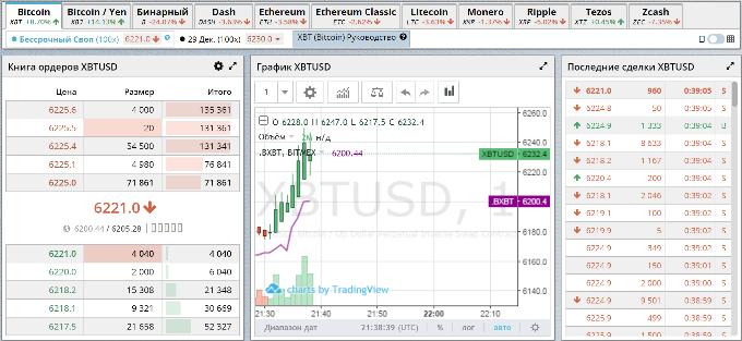 Bitmex биржа  Как грамотно шортить криптовалюту на примере