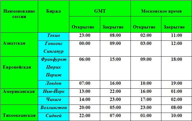 Торговля на бирже по времени программа для торговли на бирже на русском скачать