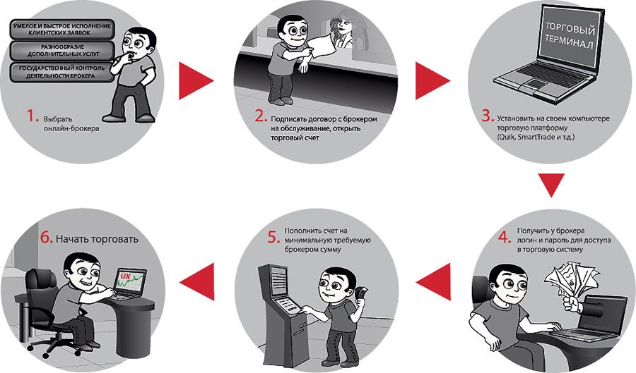 Заработок на криптовалюте аналог доверительного управления 1
